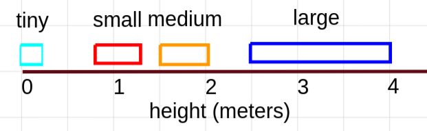 "A number line from 0-4, labeled ""height (meters)"" Four ranges are marked. tiny: 0 to 0.5 meters. small: 0.75 to 1.25 meters. medium: 1.5 to 2 meters. Large: 2.5 to 4 meters."