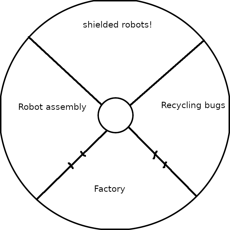 A map of Thaumatown robotics facility, level 1. North room, shielded robots. East room: swarms of recycling bug robots. South room: factory. West room: robot assembly room.